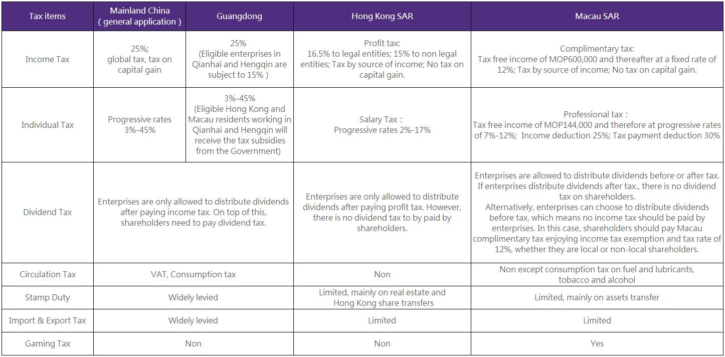 Taxation Comparision among Mainland China, Hong Kong and Macau